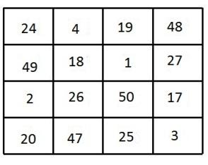 Magic Squares  ??!! | Jal Vayu Vihar
